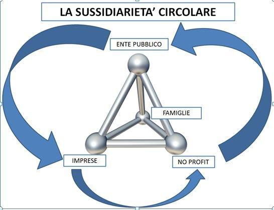 Sussidiarietà Circolare